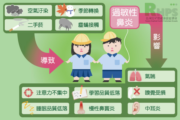 過敏性鼻炎的成因及影響