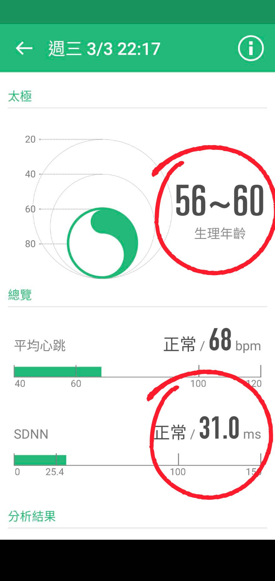 治療50分鐘後(生理年齡大幅改善,介於56~60歲)