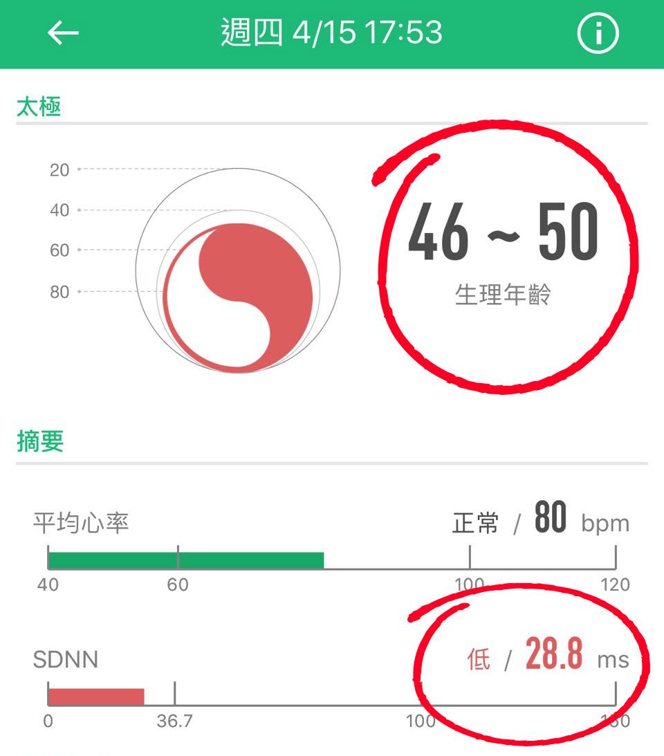 治療前(生理年齡老化,介於46~50歲)