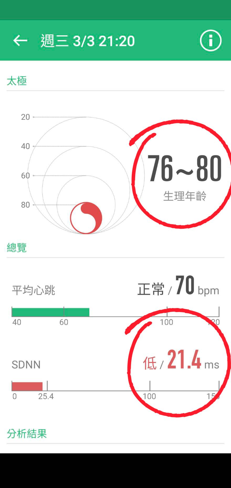 治療前(生理年齡老化,介於76~80歲)